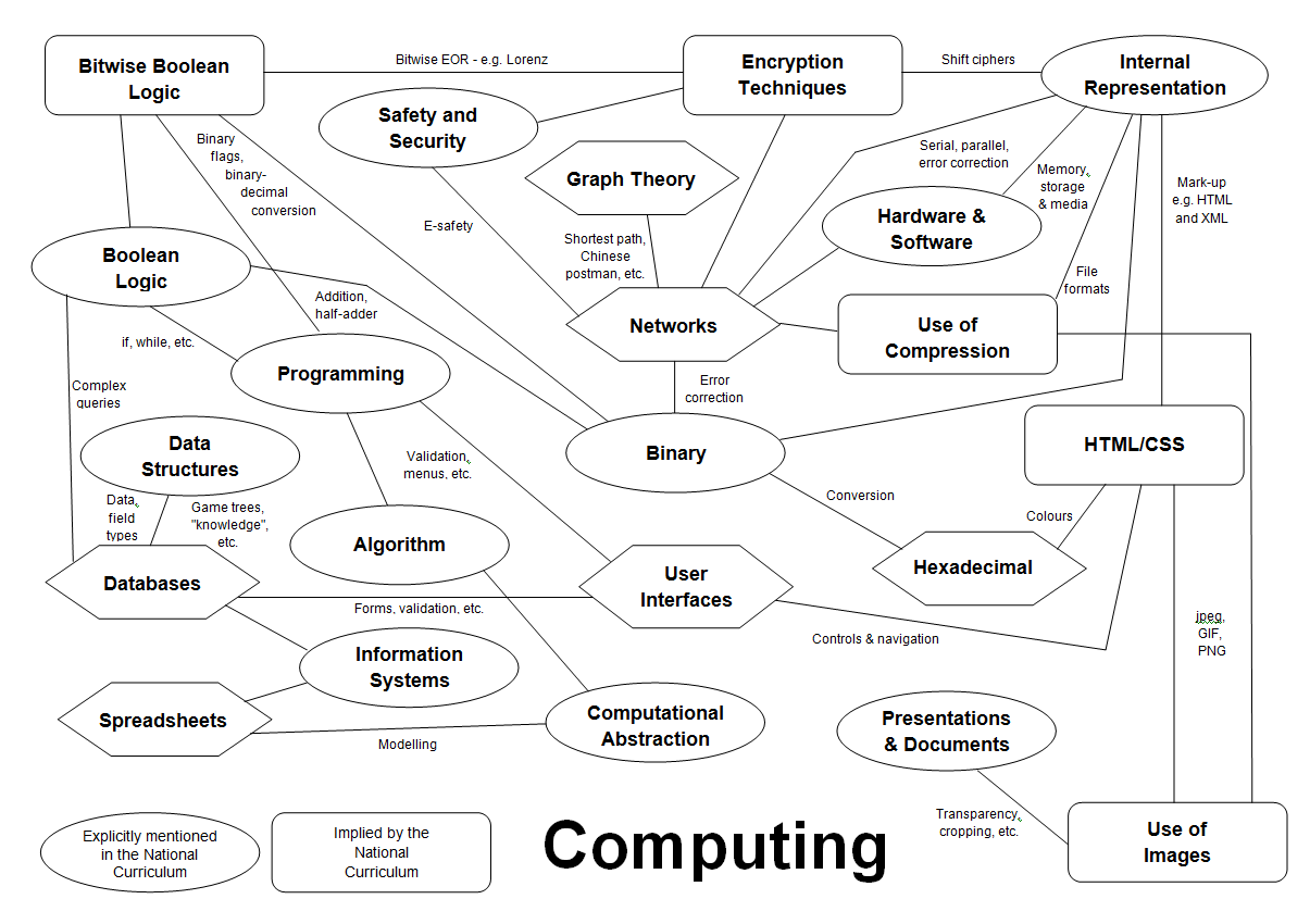 KS3 Computing and GCSE Computer Science | Teaching Resources